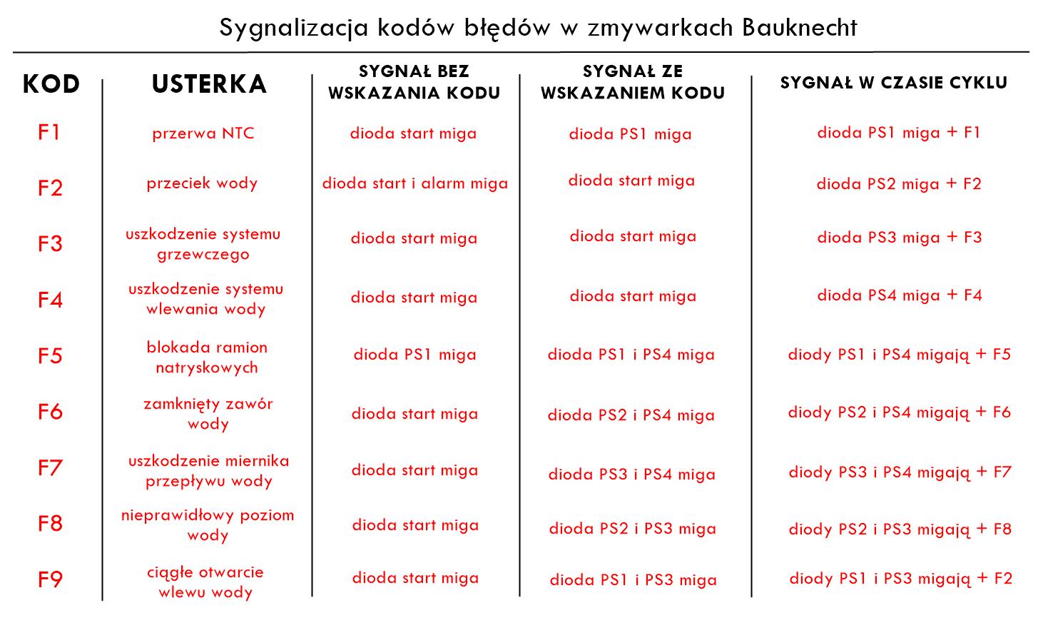 Co oznaczają kody błędów w zmywarce Bauknecht