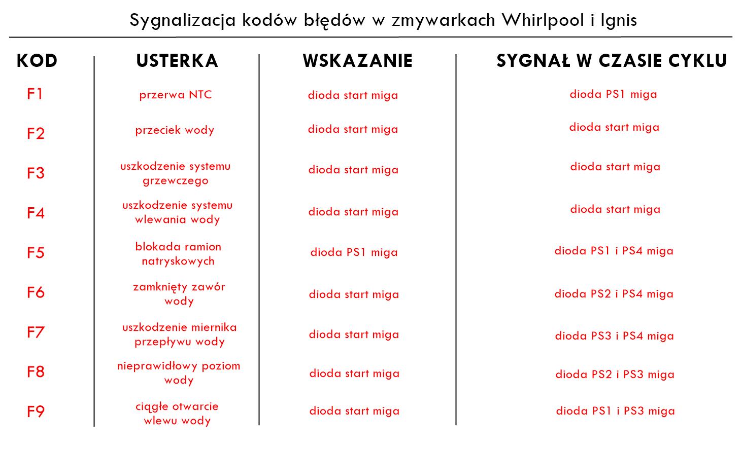 Co oznaczają kody błędów w zmywarce Whirpool i Ignis
