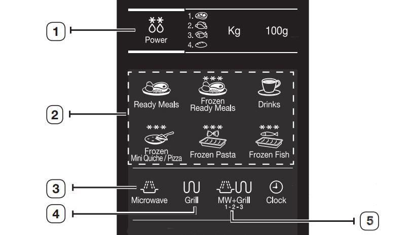 Wyjaśniamy programy w kuchenkach mikrofalowych