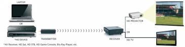 08082 GIGAVIEW811 nadajnik bezprzewodowy av single room full hd + 3d MARMITEK