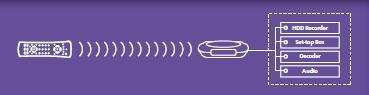 08091 INVISIBLECONTROL4BLACK INFRARED REMOTE CONTROL EXTENDER SCHWARZ MARMITEK,1