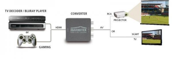 Konwerter HDMI - CINCH (gniazdo/ gniazdo x3) 08263,2