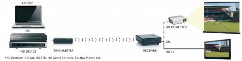 Transmiter bezprzewodowy audio/video 08082,0